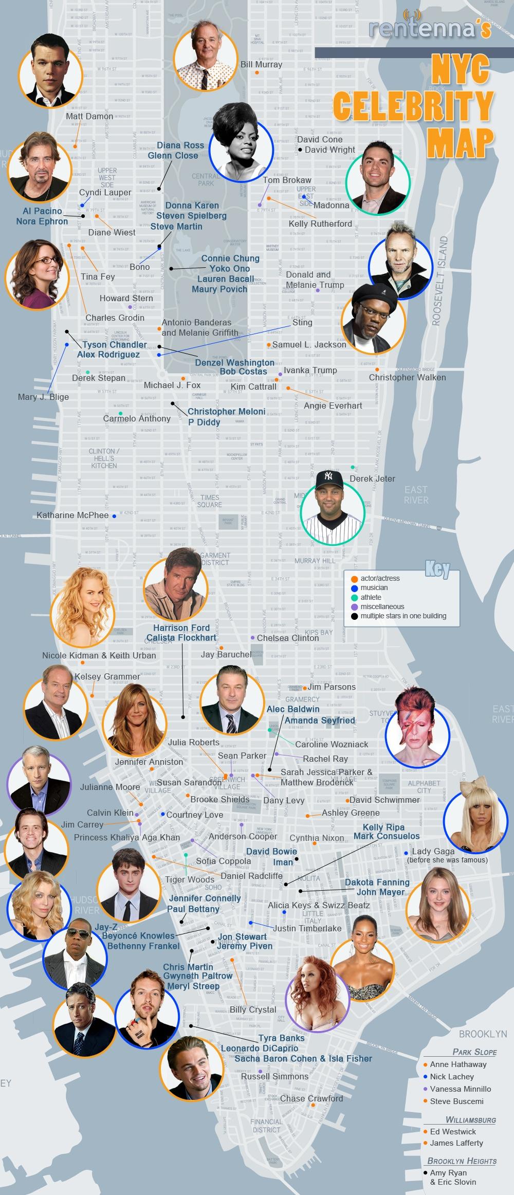 Born in New York | Famous Birthdays